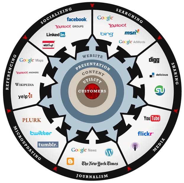 Web Marketing Universe